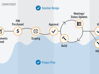 Ideosity data viz detail web design infographic data visualization data viz layout