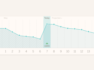 Timeline View line graph chart timeline time ios iphone