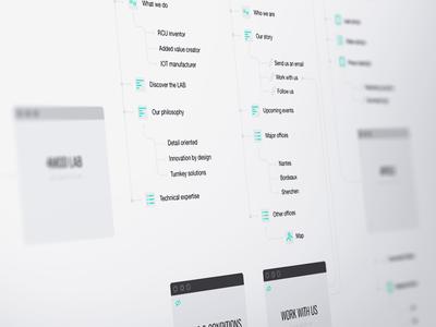 Website UX Flowchart