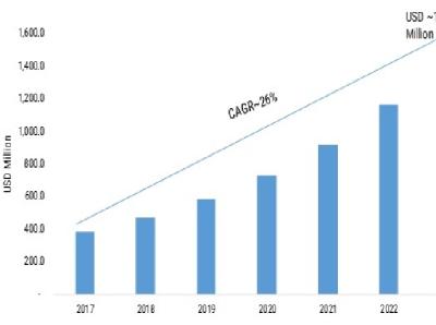 Photonic Integrated Circuit Market 2021