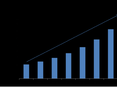 Solid State Transformer Market 2021 Size and Growth Analysis