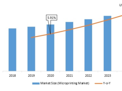 Microprinting Market Size, Revenue and Growth Rate Analysis 2021