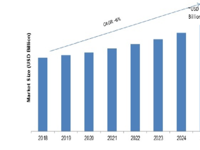 Embedded Systems Market Research Analysis, growth 2021