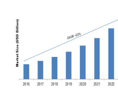 Smart Robot Market Growth, Future Prospects and Forecast 2023