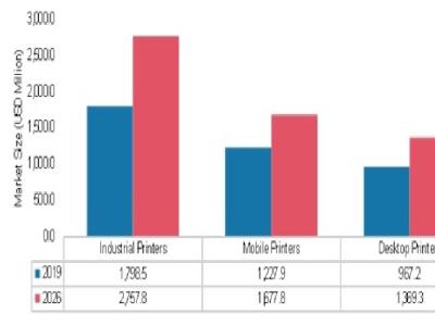 RFID Printer Market 2021 Growth, Business Strategy, Key Trends