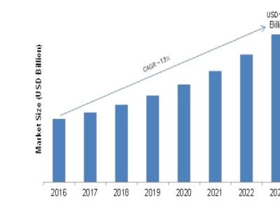 AR and VR Smart Glasses Market 2021 Comprehensive Analysis