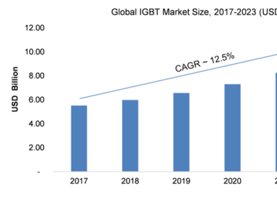 IGBT Market Research Analysis, growth, Size, Opportunities 2021