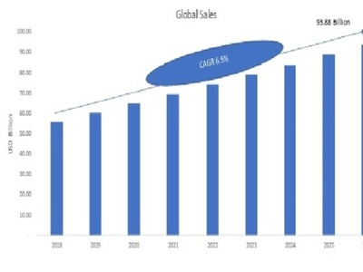 Hard Disk Market Share,  Competitive Landscape and Growth 2021