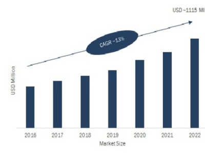 Hardware Security Modules Market 2021 - Identify Opportunities