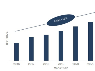 Touch Screen Controllers Market Growth Rate Report 2021