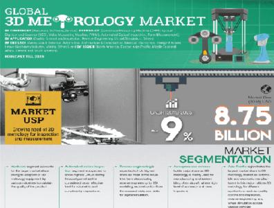 3D Metrology Market Research Analysis, growth, Size 2021