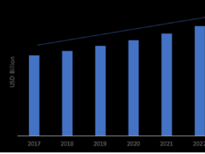 Machine Safety Market Revenue and Growth Rate Report 2021