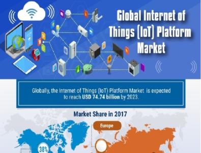 Internet of Things  IoT  Cloud Platform Market 2021