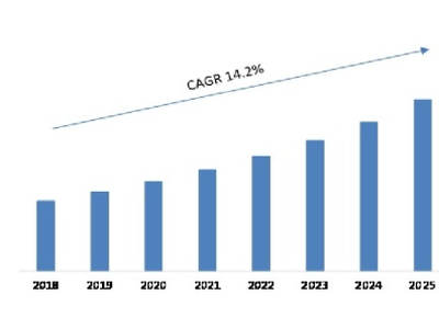 Consumer Audio Market Size, Revenue, Growth Rate Analysis 2021