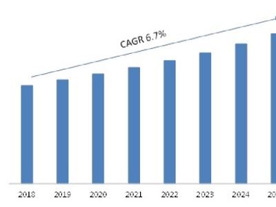 Rugged Servers Market Opportunities, Revenue Analysis 2021