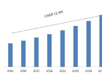 UV Disinfection Equipment Market 2027: Comprehensive Analysis
