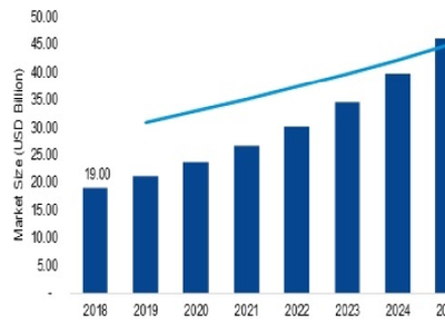 USB Devices Market Analysis, Segmentation and Opportunities 2021