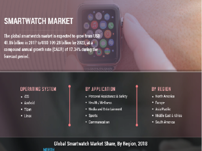 Smartwatch Market Research Study and Future Prospects 2022