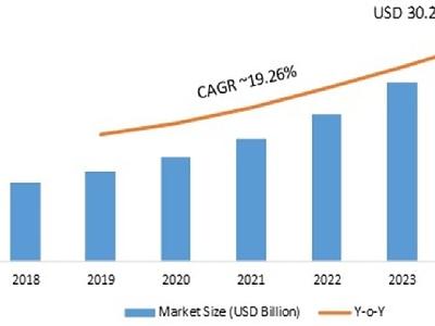 Functional Printing Market Segmentation & Market Analysis Resear