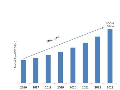 Modular UPS Market Size, Growth, Key Manufacturer Analysis 2021