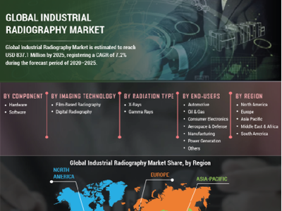 Industrial Radiography Market Size, Revenue, Growth 2021