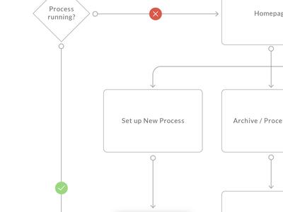Flow charts processes