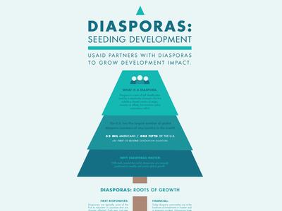 Infographic - Diasporas