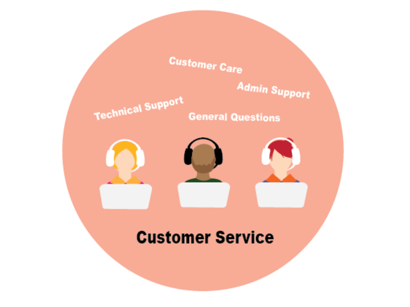 customerService ui illustration design