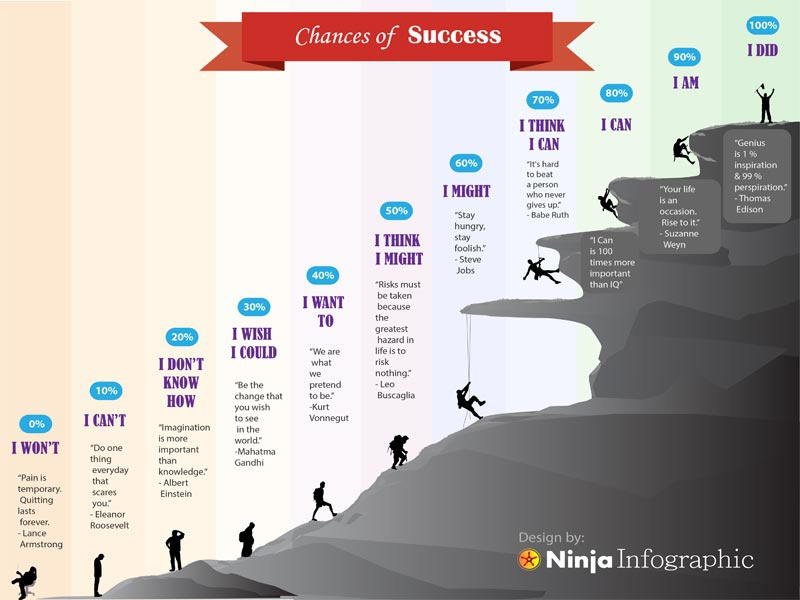 Chances Of Success4 infographic illustration