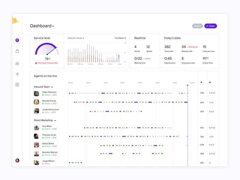 Dashboard for Contact Center app activity tracker product product design uxdn contact center report activity feed calls call center dashboad dashboard template dashboard app dashboard design dashboard ui activity dashboard