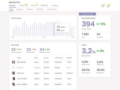Backoffice for retail store saas management app app dashboard ui management product desktop dashboad erp uxdn complex ux ui crm product design ecommerce sketch backoffice charts dashboard