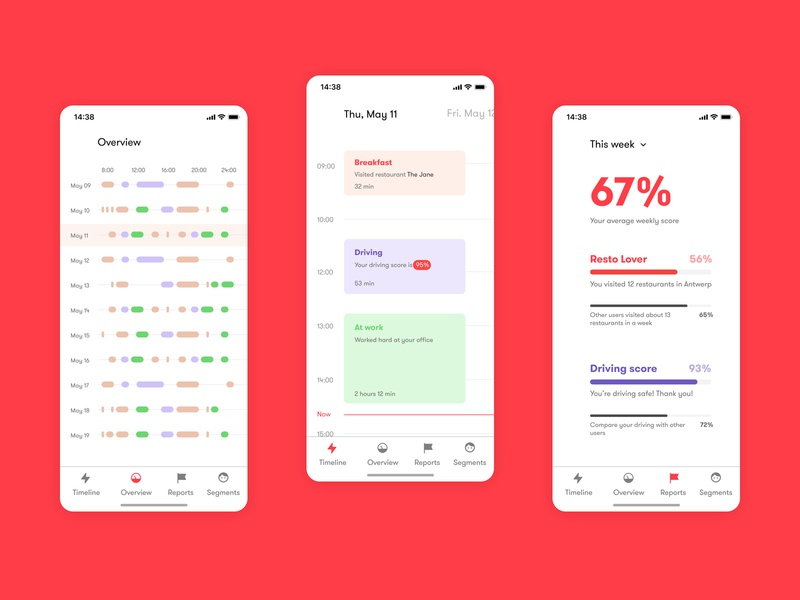 IoT Day Tracker dashboad iphonex ios app overview day tracker iot
