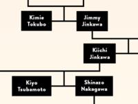 Nakagawa Family Tree