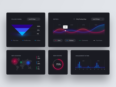 Social Analytics Dashboard Exploration widgets chart exploration product design interface web app statistics stats data analytics cards simple clean minimal dark light dashboard ux ui