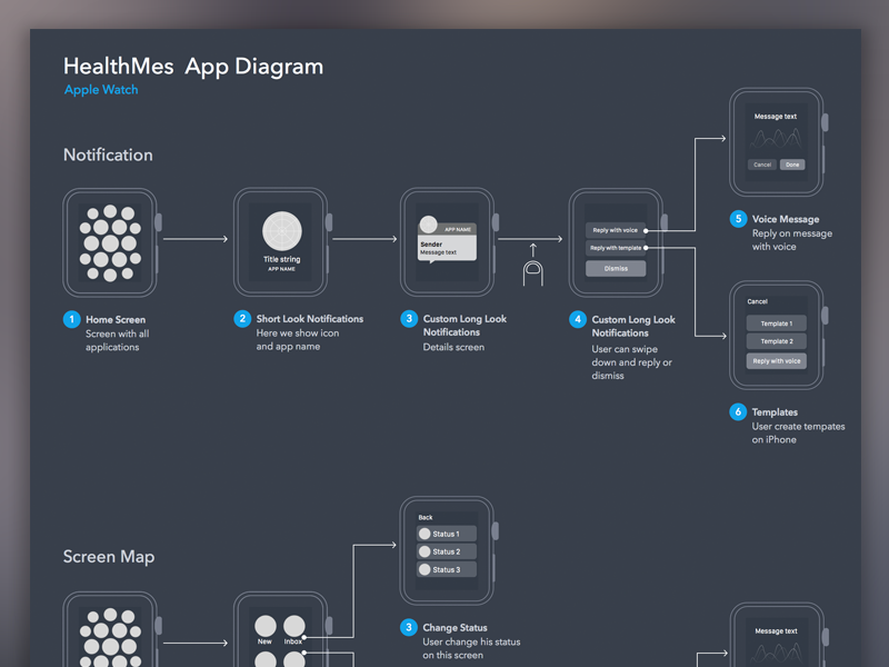User flow diagram for apple watch app by marian mota for Home design app for mac