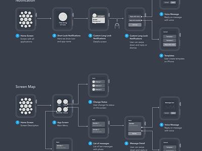 User Flow Diagram for Apple Watch App  flow diagram wireframe apple watch ux ui minimal message process iwatch scheme