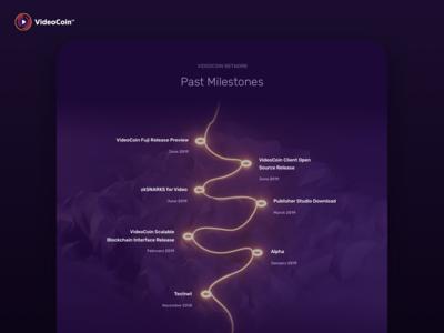 VideoCoin Past Milestones