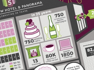Penn's View Hotel 25th Anniversary Infographic