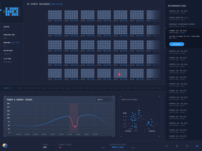 New Way To See Data. Interface for Status of Solar Panels energy distribution solar panels motion design data design responsive interactions dashboard interface animation