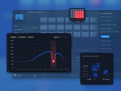 Energy Distribution Industry Dashboard Design