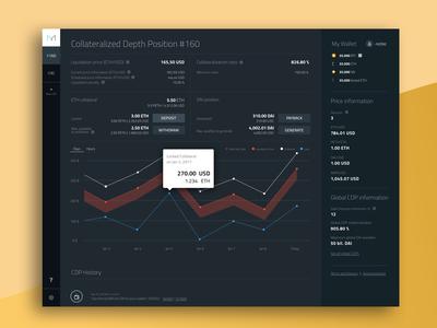 Dashboard for Maker DAO Crypto Coin