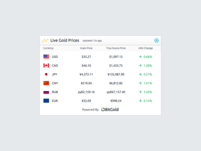 BitGold Live Price Widget