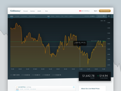 Goldmoney Live Charts mike busby goldmoney ui design web design graph ui graph graph design gold price charts