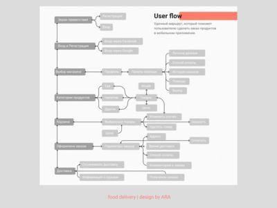User flow | Food delivery food delivery mobile app flow user figma photoshop graphic ux ui design