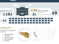 WIP Infographic FCU