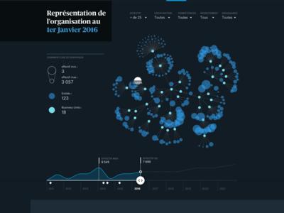 HR decision support tool #4 website viz human ressources data visualisation data web design