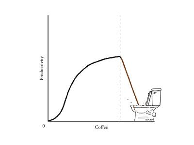 ☕️☕️☕️☕️☕️☕️🌋 poop coffee chart graph illustration editorial pun humour gag comic cartoonist cartoon