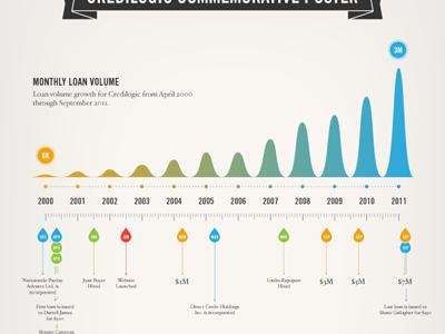Infographic Poster infographic design timeline banner graphs info poster