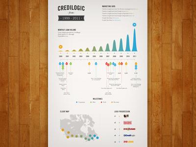 Infographic Poster Full infographic design timeline banner graphs info poster