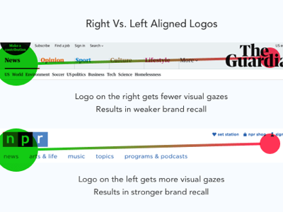 User eye gazing of right vs. left logos
